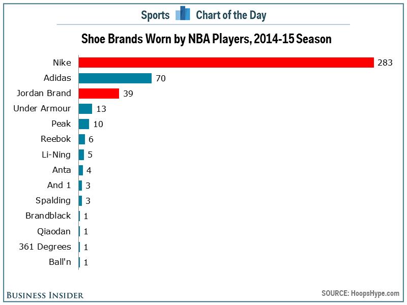 shoe-brands-nba-2014-2015